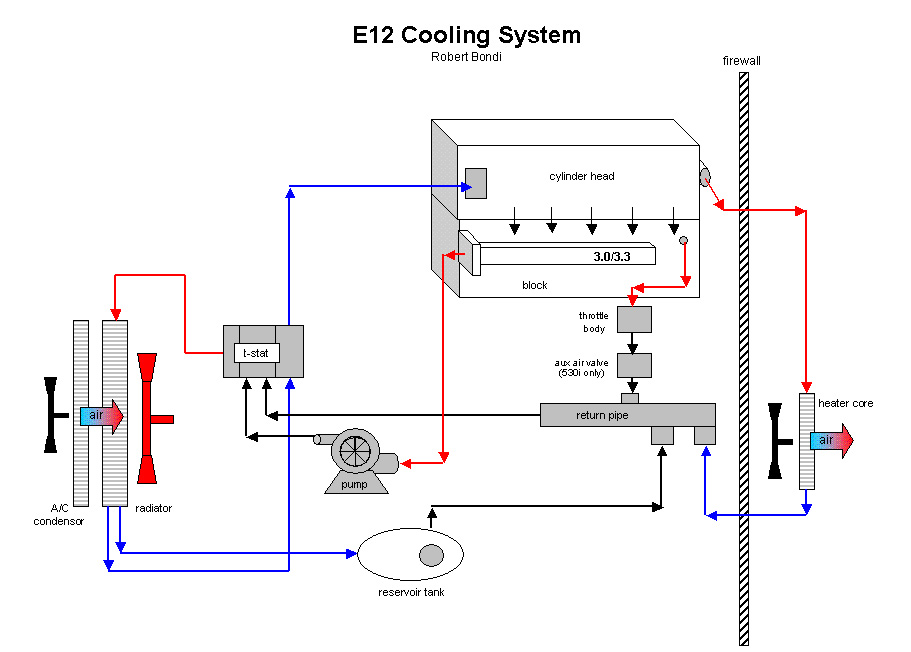 Chrysler Concorde Cooling System Diagram - Page (1) - Doocu.com